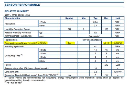 HTU21D temperature compensation coefficient datasheet