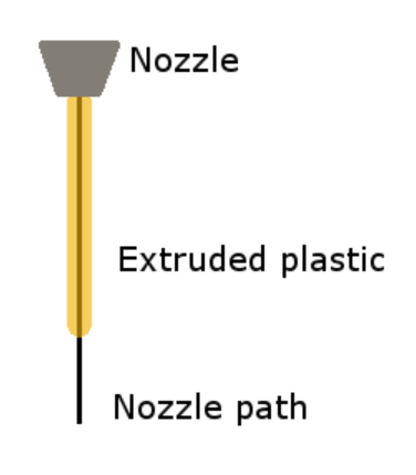 Extruded plastic has a width