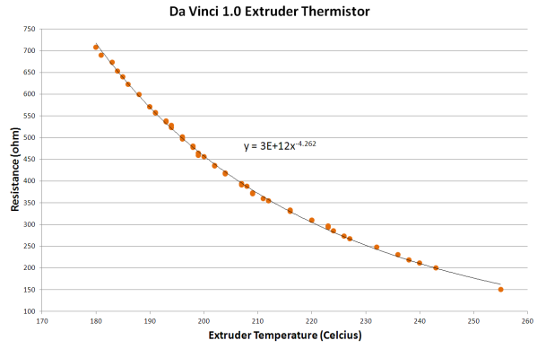 Da Vinci Extruder Thermistor Graph