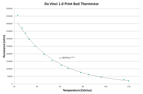Da Vinci print bed thermistor graph